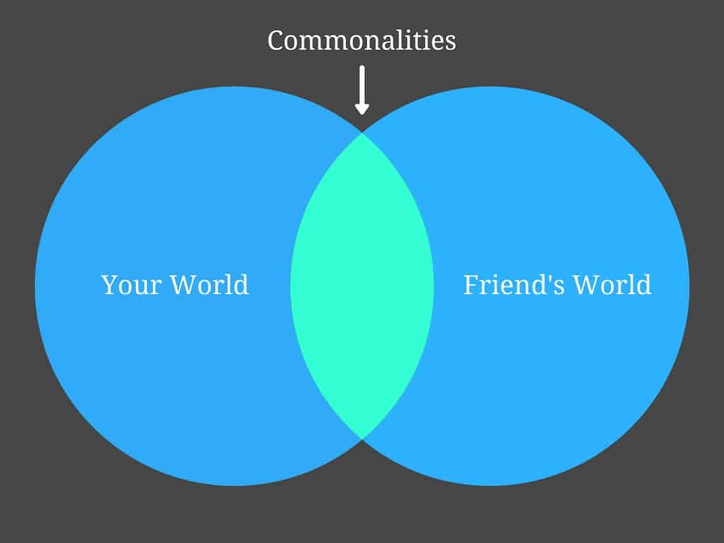commonalities with friends