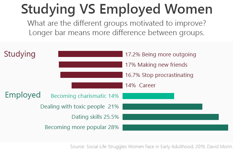 Social life challenges of studying women versus women who are employed