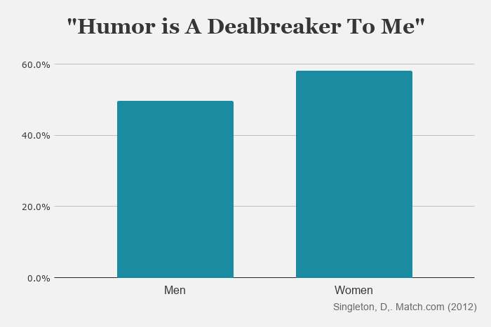 Humor is a dealbreaker to more than half of singles