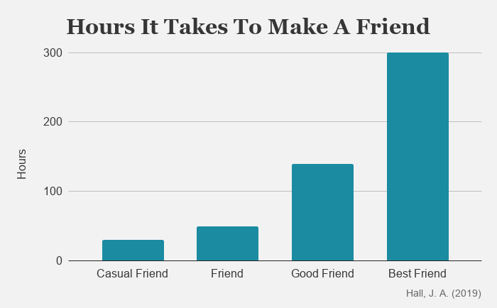 Chart showing how many hours it takes to make a friend