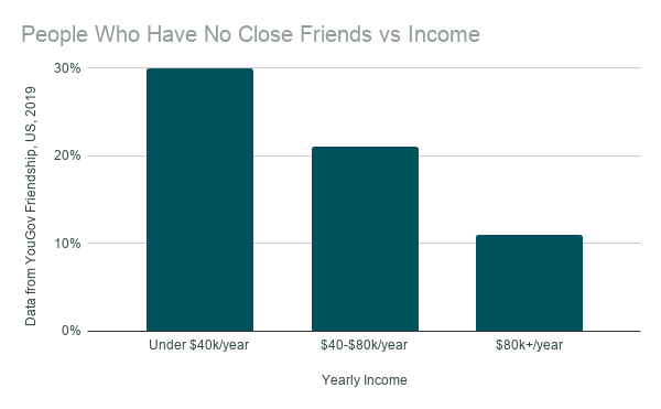 People Who Have No Close Friends vs Income