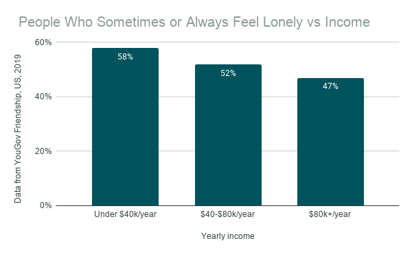 People Who Sometimes or Always Feel Lonely vs Income