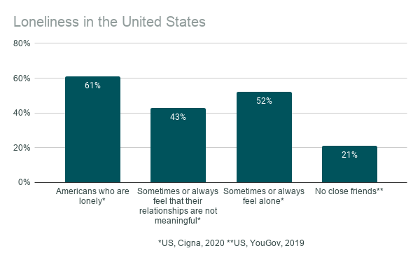 Loneliness in the United States 2019